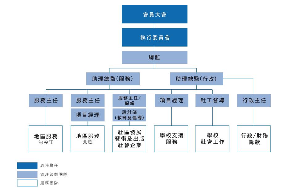 組織架構圖(網頁)